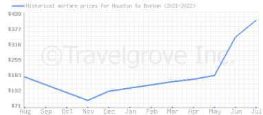 Price overview for flights from Houston to Boston