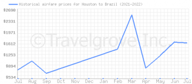 Price overview for flights from Houston to Brazil