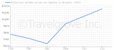 Price overview for flights from Houston to Brussels