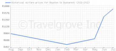 Price overview for flights from Houston to Bucharest