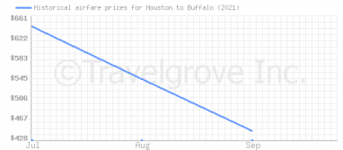Price overview for flights from Houston to Buffalo