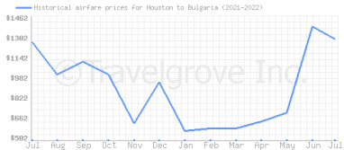 Price overview for flights from Houston to Bulgaria