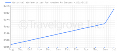 Price overview for flights from Houston to Burbank