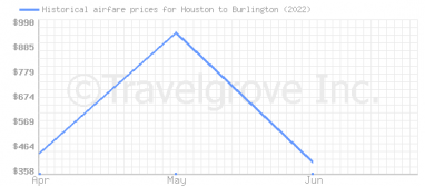 Price overview for flights from Houston to Burlington