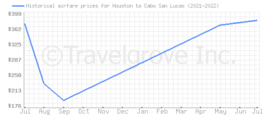 Price overview for flights from Houston to Cabo San Lucas