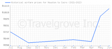 Price overview for flights from Houston to Cairo