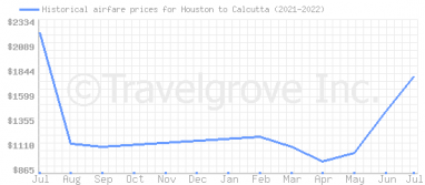 Price overview for flights from Houston to Calcutta