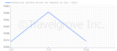 Price overview for flights from Houston to Cali