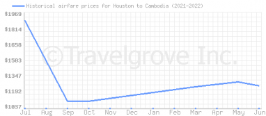 Price overview for flights from Houston to Cambodia