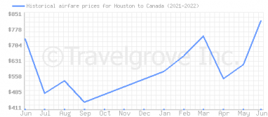 Price overview for flights from Houston to Canada