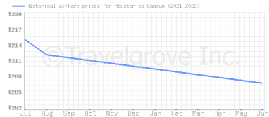 Price overview for flights from Houston to Cancun