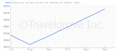 Price overview for flights from Houston to Canton