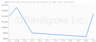 Price overview for flights from Houston to Cape Town