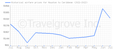 Price overview for flights from Houston to Caribbean