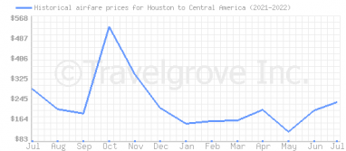 Price overview for flights from Houston to Central America
