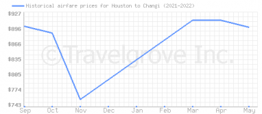 Price overview for flights from Houston to Changi