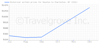 Price overview for flights from Houston to Charleston, WV