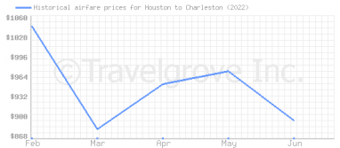 Price overview for flights from Houston to Charleston