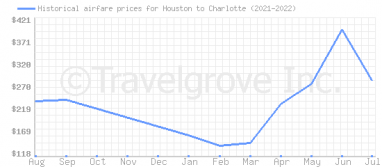 Price overview for flights from Houston to Charlotte