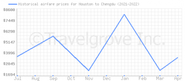 Price overview for flights from Houston to Chengdu