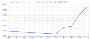 Price overview for flights from Houston to Chennai