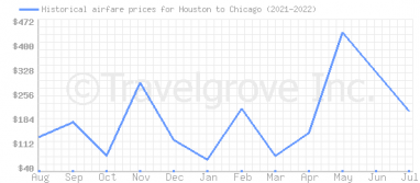 Price overview for flights from Houston to Chicago