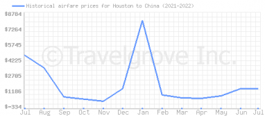 Price overview for flights from Houston to China