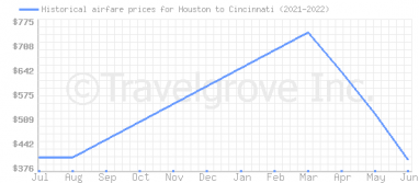 Price overview for flights from Houston to Cincinnati