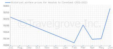 Price overview for flights from Houston to Cleveland