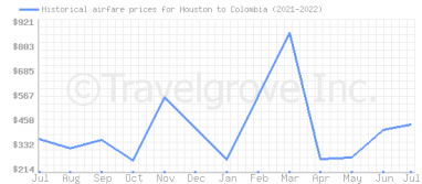 Price overview for flights from Houston to Colombia