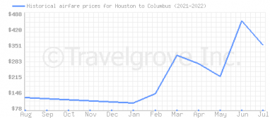 Price overview for flights from Houston to Columbus