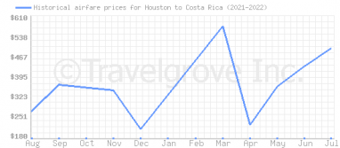 Price overview for flights from Houston to Costa Rica
