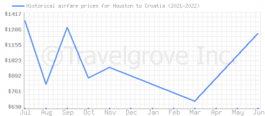 Price overview for flights from Houston to Croatia
