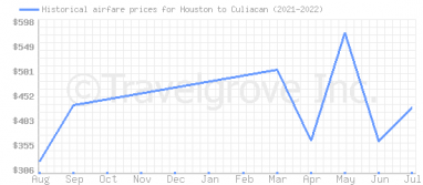 Price overview for flights from Houston to Culiacan