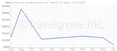 Price overview for flights from Houston to Cuzco