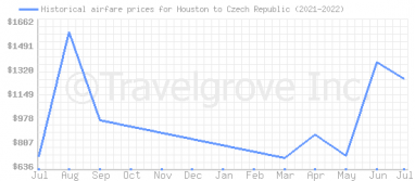 Price overview for flights from Houston to Czech Republic