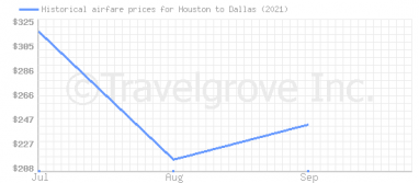 Price overview for flights from Houston to Dallas