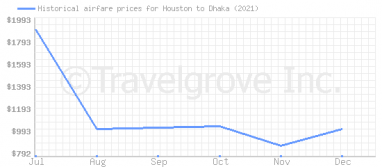 Price overview for flights from Houston to Dhaka