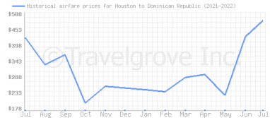 Price overview for flights from Houston to Dominican Republic