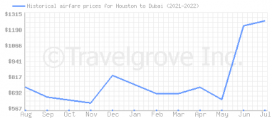 Price overview for flights from Houston to Dubai