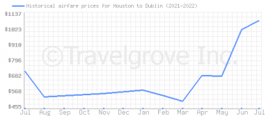 Price overview for flights from Houston to Dublin