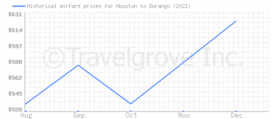 Price overview for flights from Houston to Durango