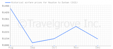 Price overview for flights from Houston to Durban