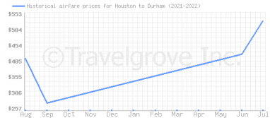 Price overview for flights from Houston to Durham