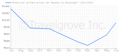 Price overview for flights from Houston to Dusseldorf