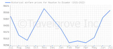 Price overview for flights from Houston to Ecuador