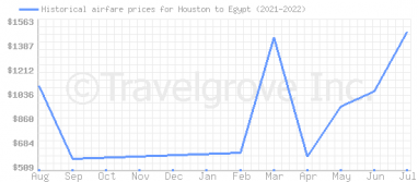 Price overview for flights from Houston to Egypt