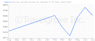 Price overview for flights from Houston to El Paso