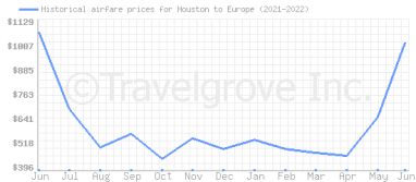 Price overview for flights from Houston to Europe