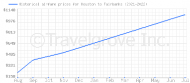 Price overview for flights from Houston to Fairbanks